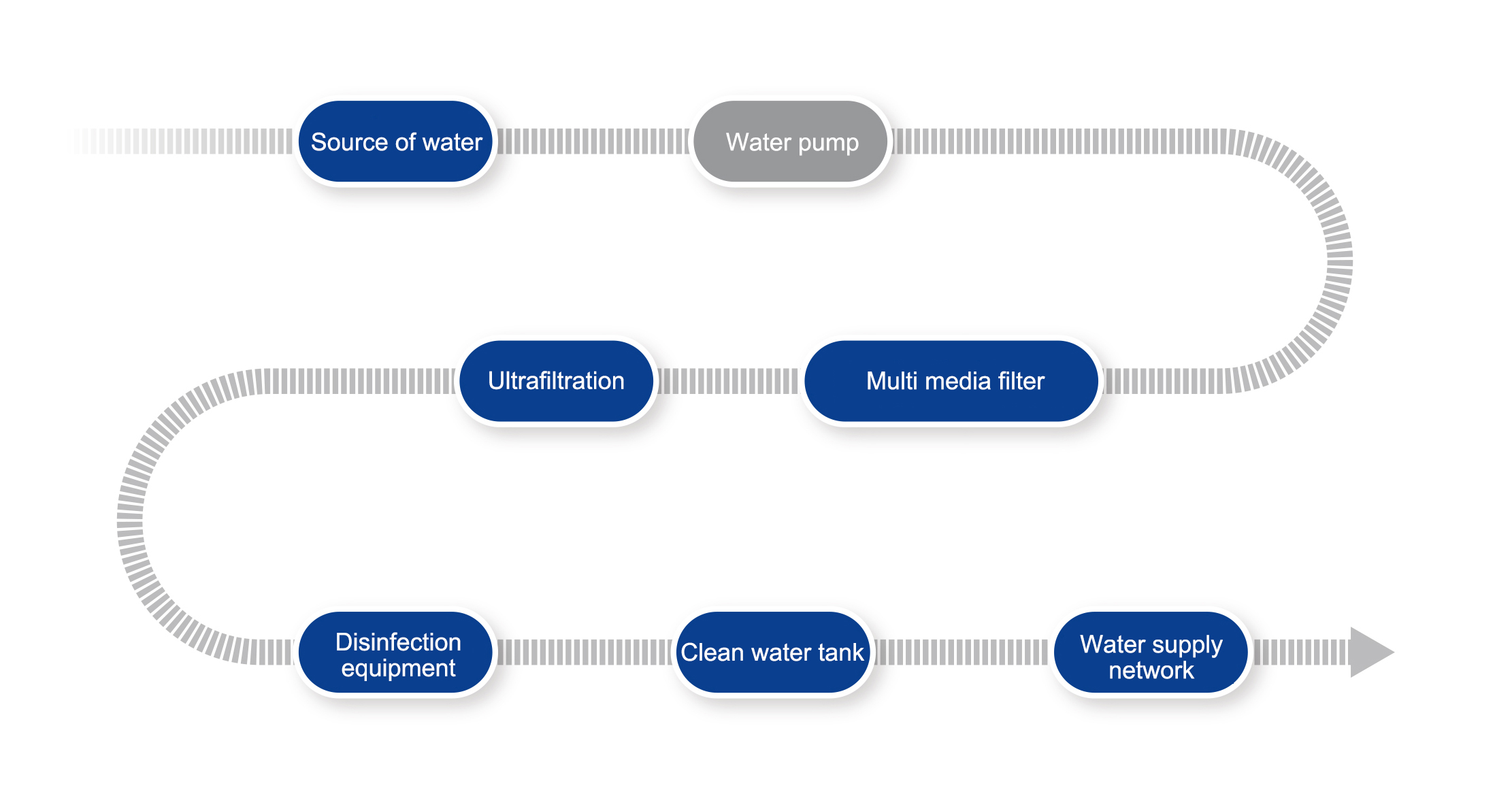 Treatment technology of integrated ultrafiltration equipment for agricultural drinking water